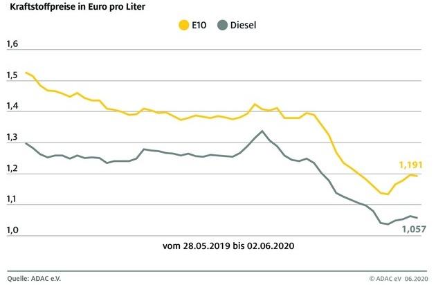 Kraftstoffpreise: Anstieg vorerst gebremst / Preise für Benzin und Diesel gehen leicht zurück / Ölpreis mittlerweile bei 40 Dollar