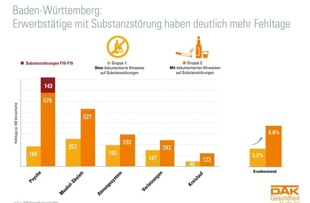 DAK-Gesundheitsreport: Hunderttausende in Baden ...