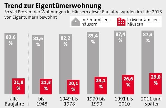 Mehr Eigentümer in neuen Mehrfamilienhäusern / Je jünger Wohnhäuser in Deutschland sind, desto geringer ist der Anteil der vermieten Wohnungen und desto höher die Selbstnutzerquote