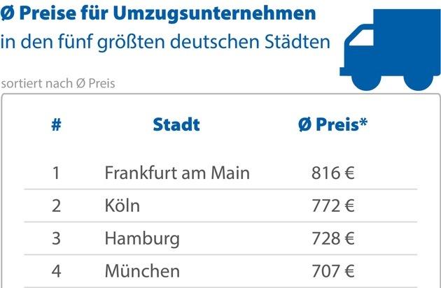 Umzug mit Profis kostet durchschnittlich 697 Euro
