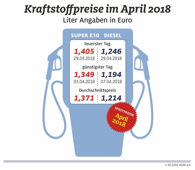 """Kraftstoffpreise im April. Weiterer Text über ots und www.presseportal.de/nr/7849 / Die Verwendung dieses Bildes ist für redaktionelle Zwecke honorarfrei. Veröffentlichung bitte unter Quellenangabe: """"obs/ADAC/ADAC e.V."""""""