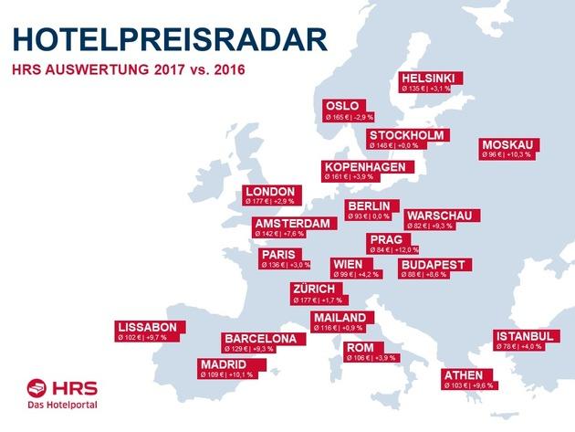 Hotelpreise Europa