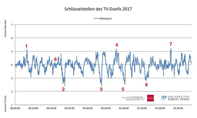 Schlüsselstellen des TV-Duells 2017. Grafik: Universität Koblenz-Landau, Universität Mainz