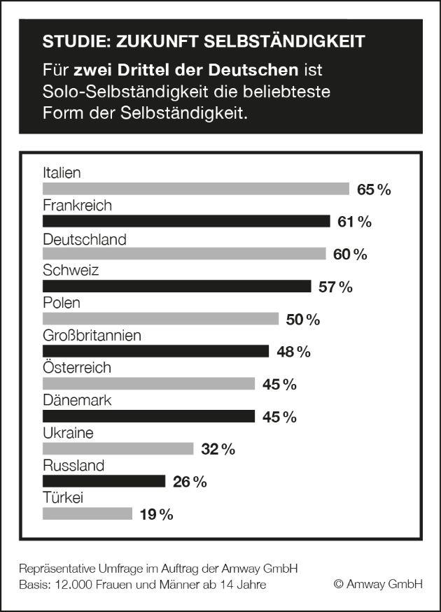 """Für zwei Drittel der Deutschen ist Solo-Selbständigkeit die beliebteste Form der Selbständigkeit. Am ehesten können sich die Deutschen eine Unternehmensgründung ohne Angestellte vorstellen. 60% der Deutschen sprechen sich für eine Solo-Selbständigkeit aus. Das ist das Ergebnis einer repräsentativen Studie der Amway GmbH. Das europaweit tätige Direktvertriebsunternehmen hat die Einstellung zur Selbständigkeit in elf europäischen Ländern untersucht. Stichwörter: Selbständigkeit; Solo-Selbständigkeit; Studie; Gründerwoche / Die Verwendung dieses Bildes ist für redaktionelle Zwecke honorarfrei. Veröffentlichung bitte unter Quellenangabe: """"obs/Amway GmbH"""""""