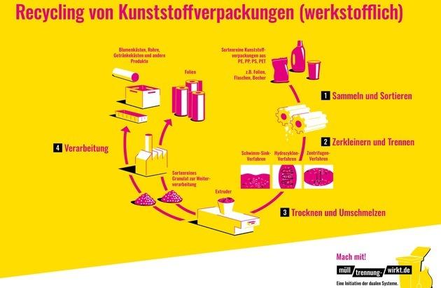 Mülltrennung schont Ressourcen: Eine Verpackung, mehrere Stoffe - Die richtige Entsorgung von Joghurtbecher & Co.