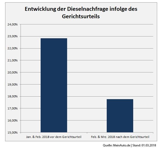 Entwicklung der Dieselnachfrage infolge des Gerichtsurteils