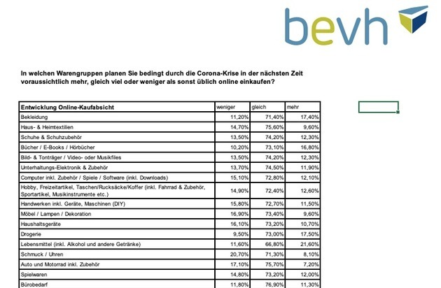 E-Commerce-Plus von 9,2 Prozent im 1. Halbjahr 2020 - dauerhaft mehr E-Commerce beim