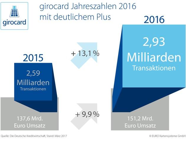 girocard Jahreszahlen 2016: girocard verzeichnet deutliches Plus an Transaktionen und Umsatz