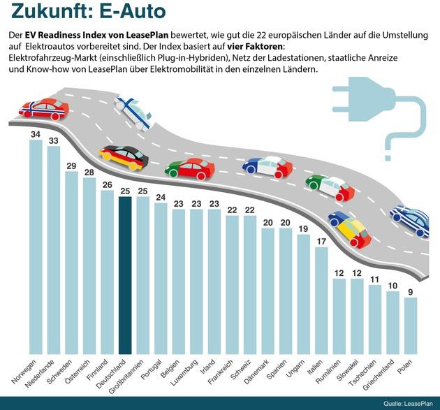 Bereitschaft für Elektromobilität ist da: Deutschland erreicht Platz 6 im EV Readiness Index von LeasePlan