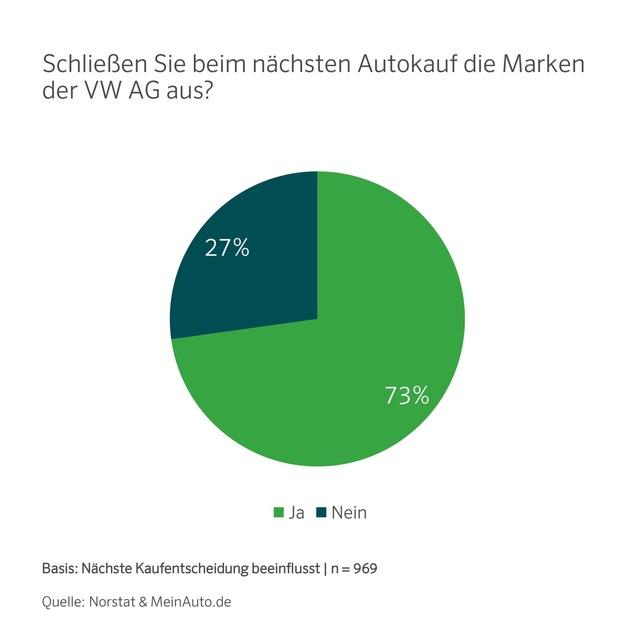 Schließen Sie beim nächsten Autokauf die Marken der VW AG aus?