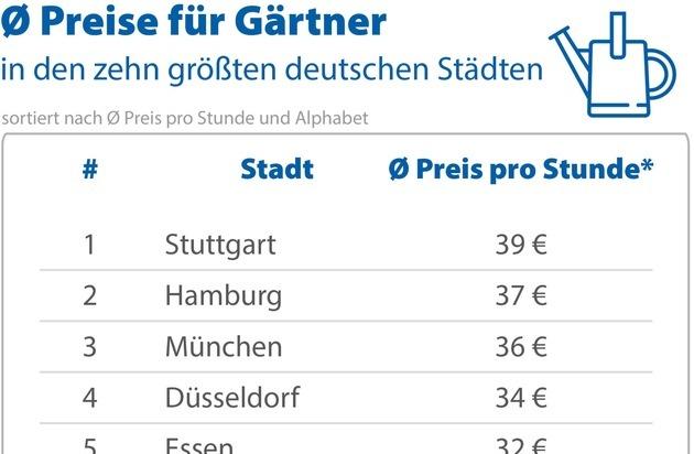 Landschaftsgärtner Kosten Pro Stunde