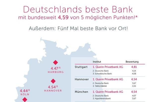 Beste Bank Hamburg