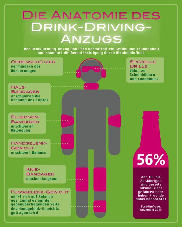 """Ford-Umfrage: Riskanter Alkoholkonsum bei jungen Autofahrern; """"Trunkenheits-Anzug"""" simuliert Alkoholeinfluss"""
