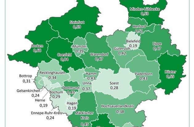 Krankschreibungen von Arbeitnehmern in der Pandemie: Gesundheitsberufe in Westfalen-Lippe am stärksten von Covid-19 betroffen