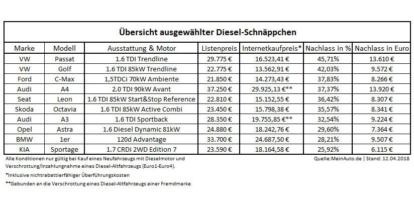Übersicht_ausgewählter_Diesel-Schnäppchen