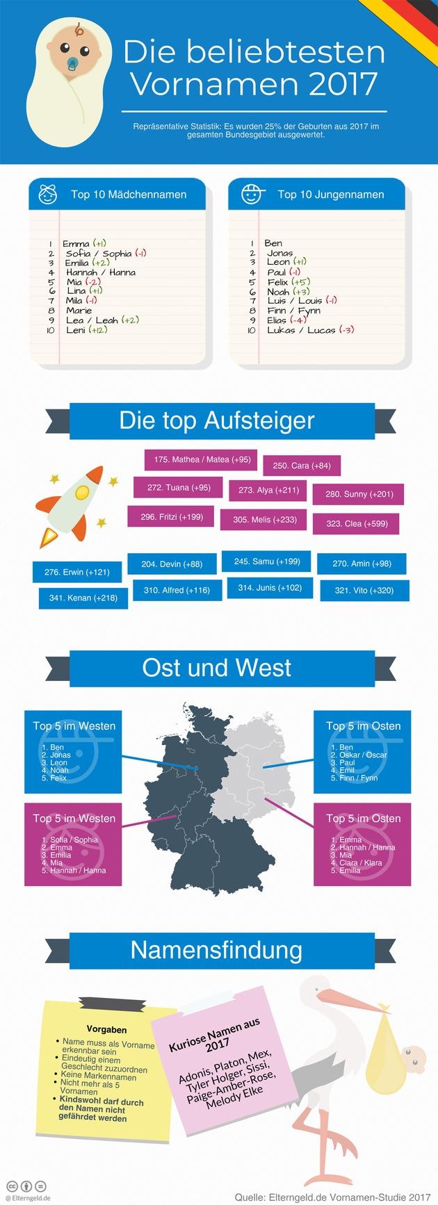 """Infografik: Vornamen 2017. Weiterer Text über ots und www.presseportal.de/nr/116734 / Die Verwendung dieses Bildes ist für redaktionelle Zwecke honorarfrei. Veröffentlichung bitte unter Quellenangabe: """"obs/fabulabs GmbH/Elterngeld.de"""""""