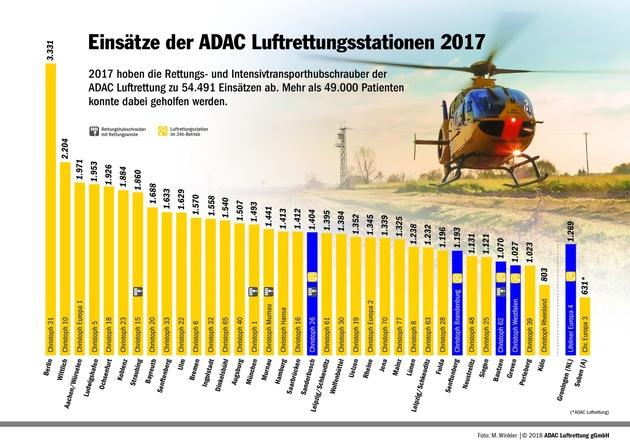Einsätze der ADAC Luftrettungsstationen 2017
