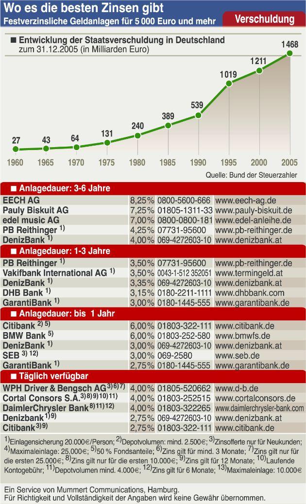 Staatsverschuldung: Sechs Millionen Euro pro Stunde