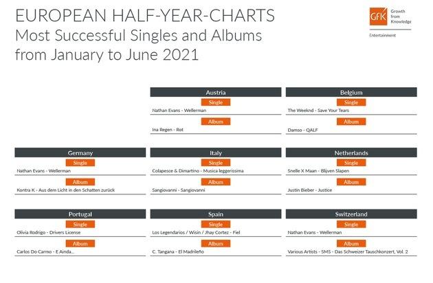 Top 10 Songs bei Spotify nach der Anzahl der Aufrufe weltweit bis August 2021