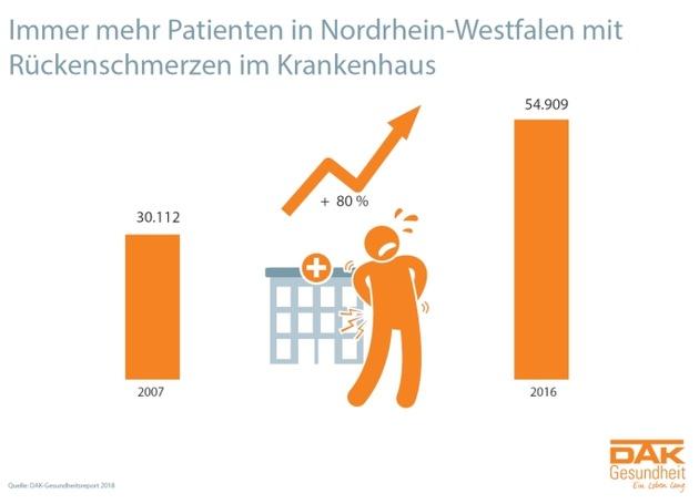 80 Prozent mehr Krankenhausbehandlungen wegen Rückenschmerzen in NRW