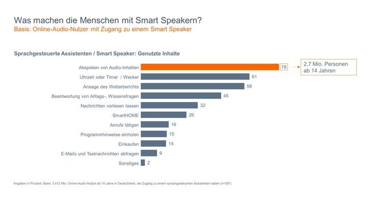 """Grafik 2: Was machen die Menschen mit Smart Speakern? Weiterer Text über ots und www.presseportal.de/nr/62483 / Die Verwendung dieses Bildes ist für redaktionelle Zwecke honorarfrei. Veröffentlichung bitte unter Quellenangabe: """"obs/BLM Bayerische Landeszentrale für neue Medien"""""""