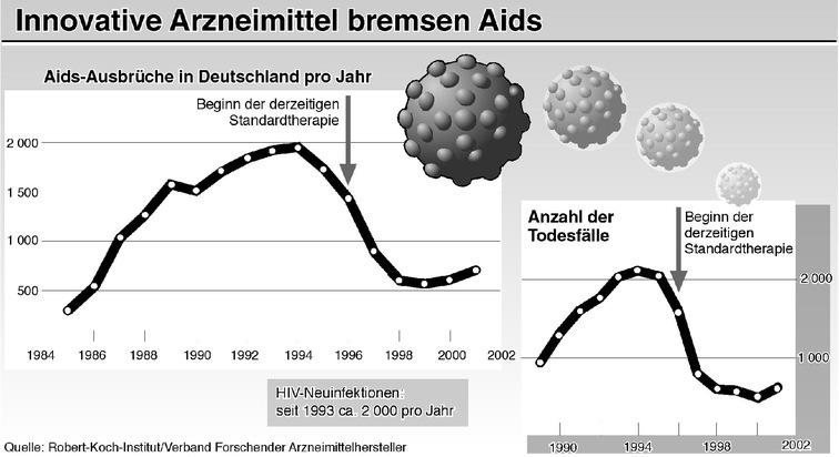 """Der deutliche Rückgang der Aids-Neuerkrankungen in Deutschland - wie auch in den meisten Industrieländern -  seit 1995 ist in erster Linie auf die verbesserten Behandlungsmöglichkeiten durch innovative Arzneimittel zurückzuführen. Darüber hinaus neuen Medikamente haben in Deutschland die Zahl der jährlichen AIDS-bedingten Todesfälle von über 2.000 auf 700 gesenkt. Auch die Zahl der Klinikaufenthalte hat sich reduziert. Mit Hilfe der neuen Medikamente lässt sich zudem die Rate der Erkrankungsübertragung von der Mutter auf das Kind, die früher zwischen 15 und 20 Prozent lag, auf ein Prozent zurückdrängen.Die Verwendung dieses Bildes ist für redaktionelle Zwecke honorarfrei. Abdruck bitte unter Quellenangabe: """"obs/VFA"""""""