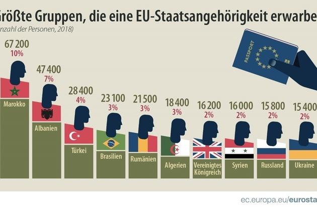 Erwerb der Staatsangehörigkeit in der EU EU-Mitgliedstaaten erteilten im Jahr 2018 mehr als 670 000 Personen die Staatsangehörigkeit Marokkaner, Albaner und Türken an der Spitze