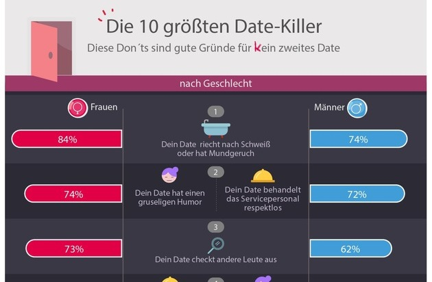 Dating-Kampf midi