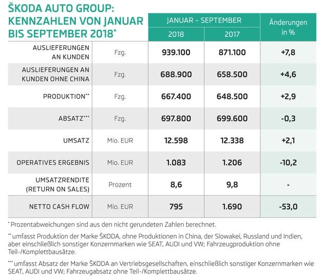 """Infografik: SKODA AUTO mit neuen Rekorden bei Auslieferungen und Umsatz in den ersten drei Quartalen 2018. Von Januar bis Ende September steigerte der Automobilhersteller die weltweiten Auslieferungen an Kunden im Vergleich zum Vorjahreszeitraum um 7,8 Prozent auf den neuen Rekordwert von 939.100 Fahrzeugen. Auch beim Umsatz erzielte SKODA mit 12,6 Milliarden Euro und einem Plus von 2,1 Prozent das beste Resultat der bisherigen Unternehmensgeschichte. Weiterer Text über ots und www.presseportal.de/nr/28249 / Die Verwendung dieses Bildes ist für redaktionelle Zwecke honorarfrei. Veröffentlichung bitte unter Quellenangabe: """"obs/Skoda Auto Deutschland GmbH"""""""