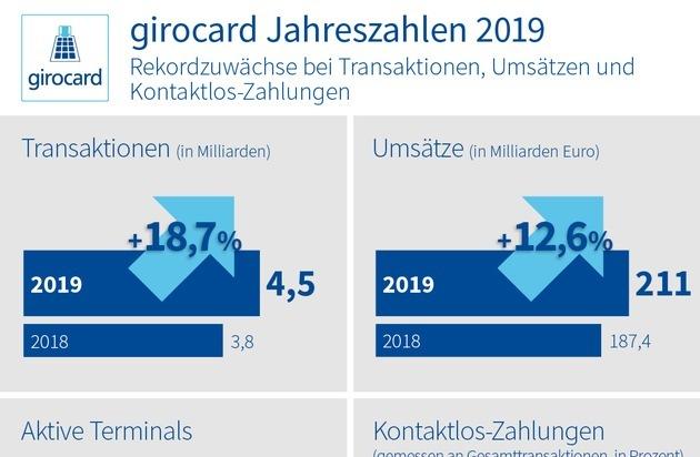 girocard Jahreszahlen 2019: girocard verändert Bezahlverhalten - bereits jede dritte Transaktion kontaktlos