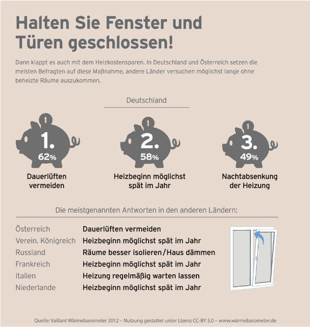 Internationale Studie von Vaillant: So spart Europa Heizkosten (BILD)