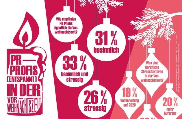 news aktuell Weihnachtsumfrage: PR-Profis entspannt in der Vorweihnachtszeit