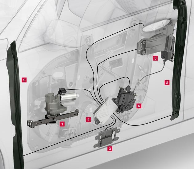 Das Türantriebssystem von Brose umfasst den (1) Antrieb, die (2) Einklemm- und (3) Kollisionsschutzsensorik, das (4) Steuergerät sowie das (5) elektrisch öffnende Seitentürschloss mit (6) Zuziehhilfe.