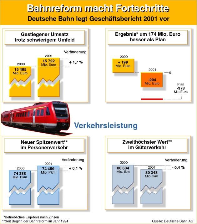 """Die Bahnreform macht Fortschritte: Deutsche Bahn erreicht im Geschäftsjahr 2001 Betriebsergebnis deutlich über Plan und neuen Spitzenwert bei der Verkehrsleistung im Personenverkehr. Die Verwendung dieses Bildes ist für redaktionelle Zwecke honorarfrei. Abdruck bitte unter Quellenangabe: """"obs/Deutsche Bahhn AG"""""""