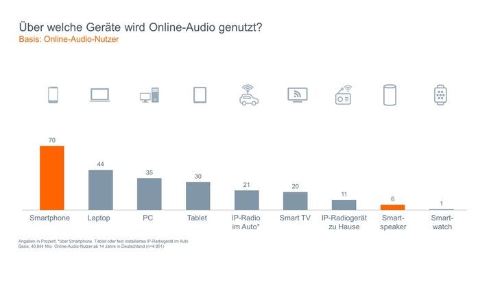"""Grafik 1: Über welche Geräte wird Online-Audio genutzt? Weiterer Text über ots und www.presseportal.de/nr/62483 / Die Verwendung dieses Bildes ist für redaktionelle Zwecke honorarfrei. Veröffentlichung bitte unter Quellenangabe: """"obs/BLM Bayerische Landeszentrale für neue Medien"""""""