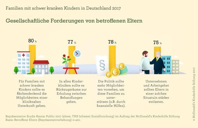 ELTERN-Ausgabe Juli/2017 mit Sonderteil zu 30 Jahren McDonald's Kinderhilfe
