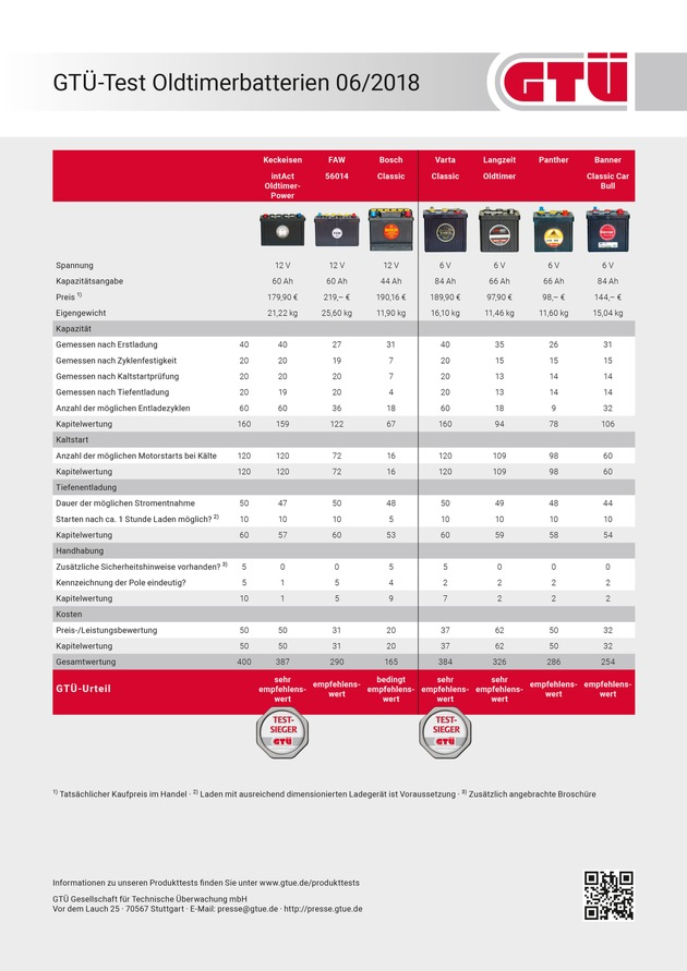 GTÜ-Test Oldtimerbatterien 06/2018: Tabelle der Testergebnisse · Veröffentlichung honorarfrei · bei Veröffentlichung Beleg/Link an die GTÜ erbeten Weiterer Text über ots und www.presseportal.de/nr/36262