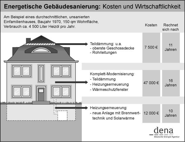 """Steigende Energiepreise machen die energetische Sanierung eines Gebäudes immer attraktiver. Die Deutsche Energie-Agentur GmbH (dena) hat nachgerechnet, wann sich Maßnahmen wie Dämmung, Heizungserneuerung oder Fensterwechsel bezahlt machen. Die Verwendung dieses Bildes ist für redaktionelle Zwecke honorarfrei. Abdruck bitte unter Quellenangabe: """"obs/Deutsche Energie-Agentur GmbH"""""""