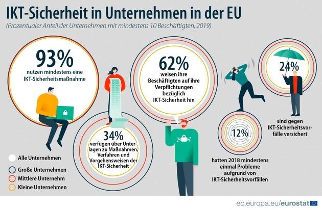 IKT-Nutzung in Unternehmen - 2019: Überwiegende Mehrheit der Unternehmen in der EU ergriff IKT-Sicherheitsmaßnahmen Jedes achte Unternehmen von IKT-Sicherheitsvorfällen betroffen