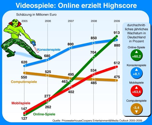 """Die PwC-Studie zeigt, dass Online-Spielen die Zukunft gehört und hier mit einem überdurchschnittlichen Wachstum zu rechnen ist. Die Verwendung dieses Bildes ist für redaktionelle Zwecke honorarfrei. Abdruck bitte unter Quellenangabe: """"ogs/PriceWaterhouseCoopers"""""""
