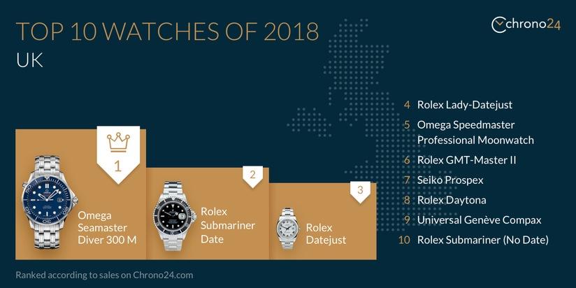Top 10 watches, UK