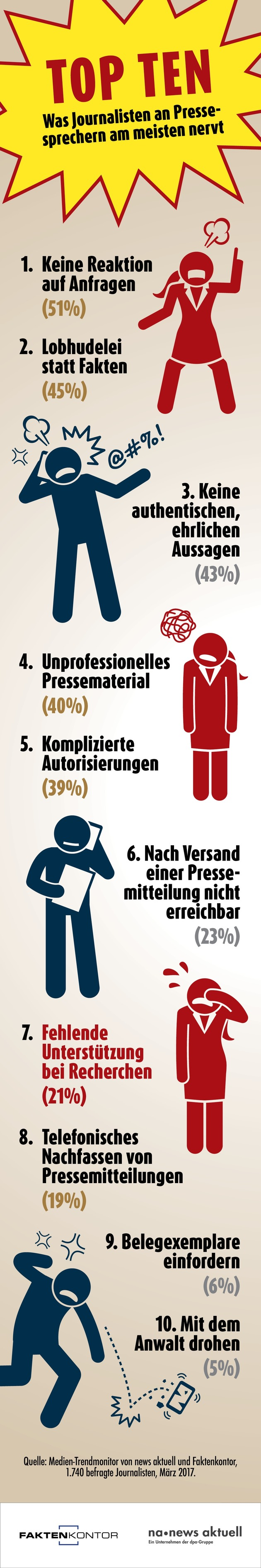 Top Ten: Was Journalisten an Pressesprechern am meisten nervt