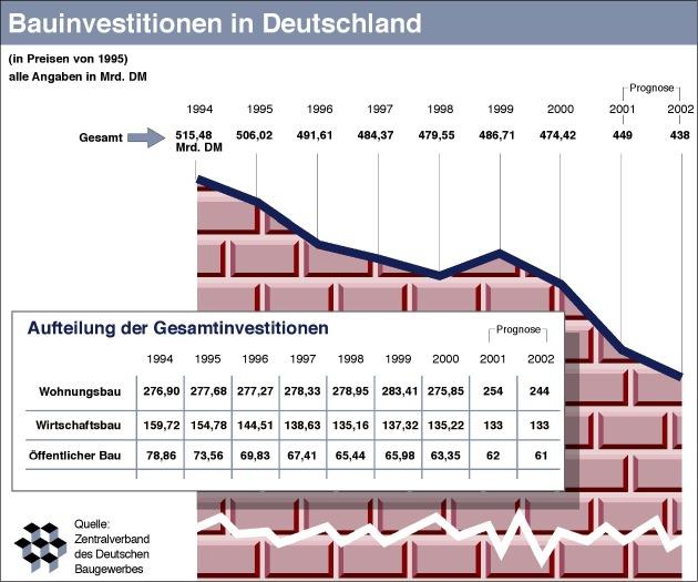 Kein Ende der Rezession am Bau in Sicht / ZDB erwartet 2002 ein Minus von 2 - 3 % bei Bauinvestitionen