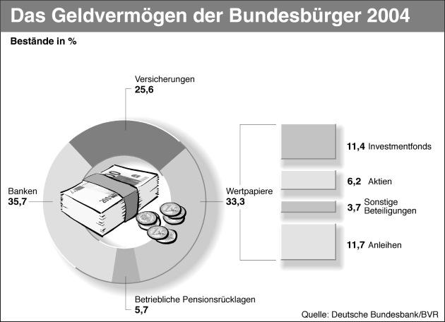 """Das Geldvermögen der Bundesbürger 2004. Die Verwendung dieses Bildes ist für redaktionelle Zwecke honorarfrei. Abdruck bitte unter Quellenangabe: """"obs/Bundesverband der Deutschen Volks- u. Raiffeisenbanken (BVR)"""""""