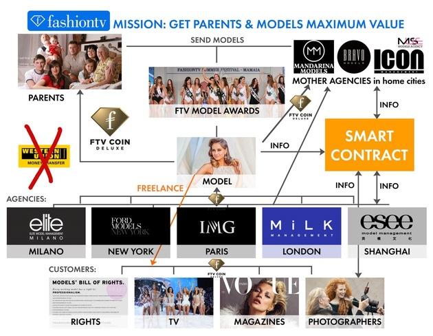 """BILD zu OTS - """"FTV Coin Deluxe Models Blockchain Chart"""", Copyright FashionTV"""