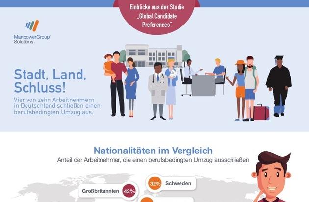stadt land schluss vier von zehn arbeitnehmern in deutschland schlie en einen umzug wegen. Black Bedroom Furniture Sets. Home Design Ideas