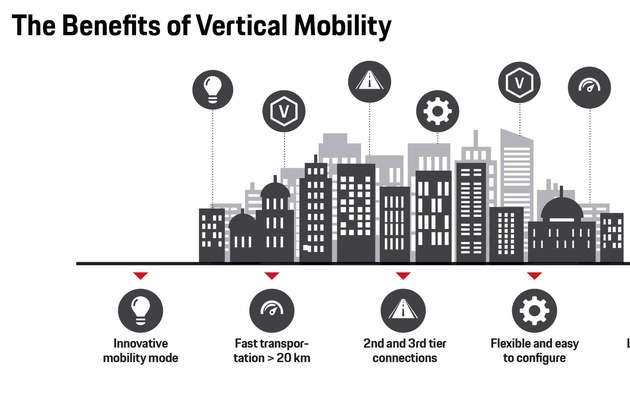 Lufttaxi - Das sind die Vorteile / Lösungen für den Großstadt-Stau