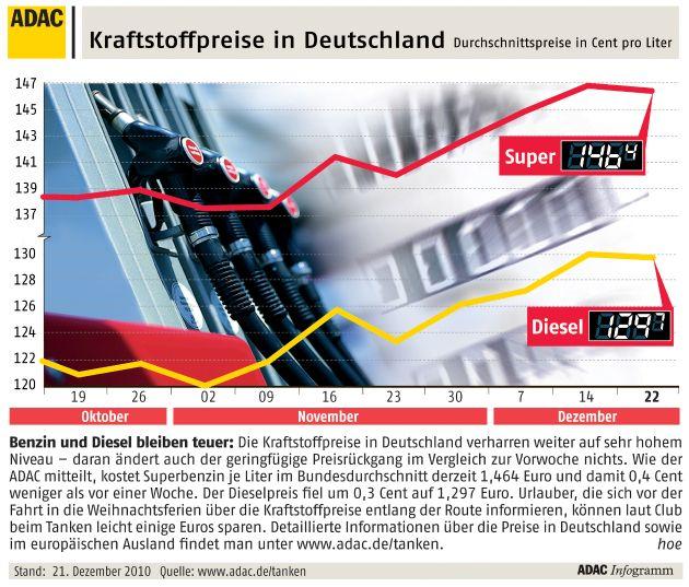 """Benzin und Diesel bleiben teuer: Die Kraftstoffpreise in Deutschland verharren weiter auf sehr hohem Niveau - daran ändert auch der geringfügige Preisrückgang im Vergleich zur Vorwoche nichts. Wie der ADAC mitteilt, kostet Superbenzin je Liter im Bundesdurchschnitt derzeit 1,464 Euro und damit 0,4 Cent weniger als vor einer Woche. Der Dieselpreis fiel um 0,3 Cent auf 1,297 Euro. Urlauber, die sich vor der Fahrt in die Weihnachtsferien über die Kraftstoffpreise entlang der Route informieren, können laut Club beim Tanken leicht einige Euros sparen. Detaillierte Informationen über die Preise in Deutschland sowie im europäischen Ausland findet man unter www.adac.de/tanken. Die Verwendung dieses Bildes ist für redaktionelle Zwecke honorarfrei. Veröffentlichung bitte unter Quellenangabe: """"obs/ADAC"""""""