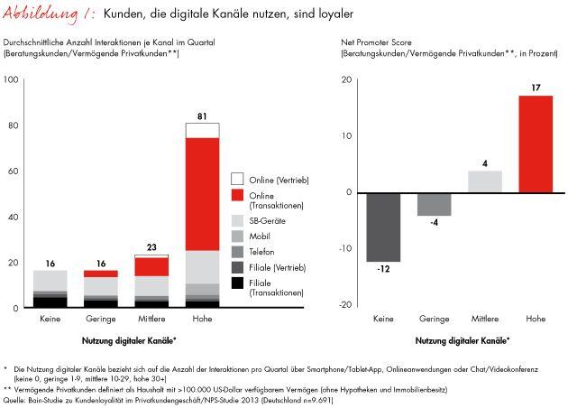 """Abb. 1: Kunden, die digitale Kanäle nutzen, sind loyaler. Weiterer Text über OTS und www.presseportal.de/pm/19104 / Die Verwendung dieses Bildes ist für redaktionelle Zwecke honorarfrei. Veröffentlichung bitte unter Quellenangabe: """"obs/Bain & Company"""""""