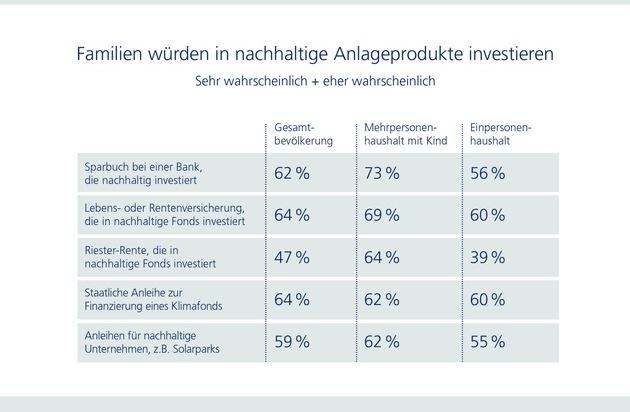 Zurich Studie: Familien mit Kindern achten besonders auf Nachhaltigkeit bei der Geldanlage